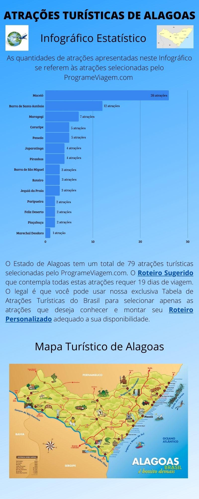 Infográfico Atrações Turísticas de Alagoas