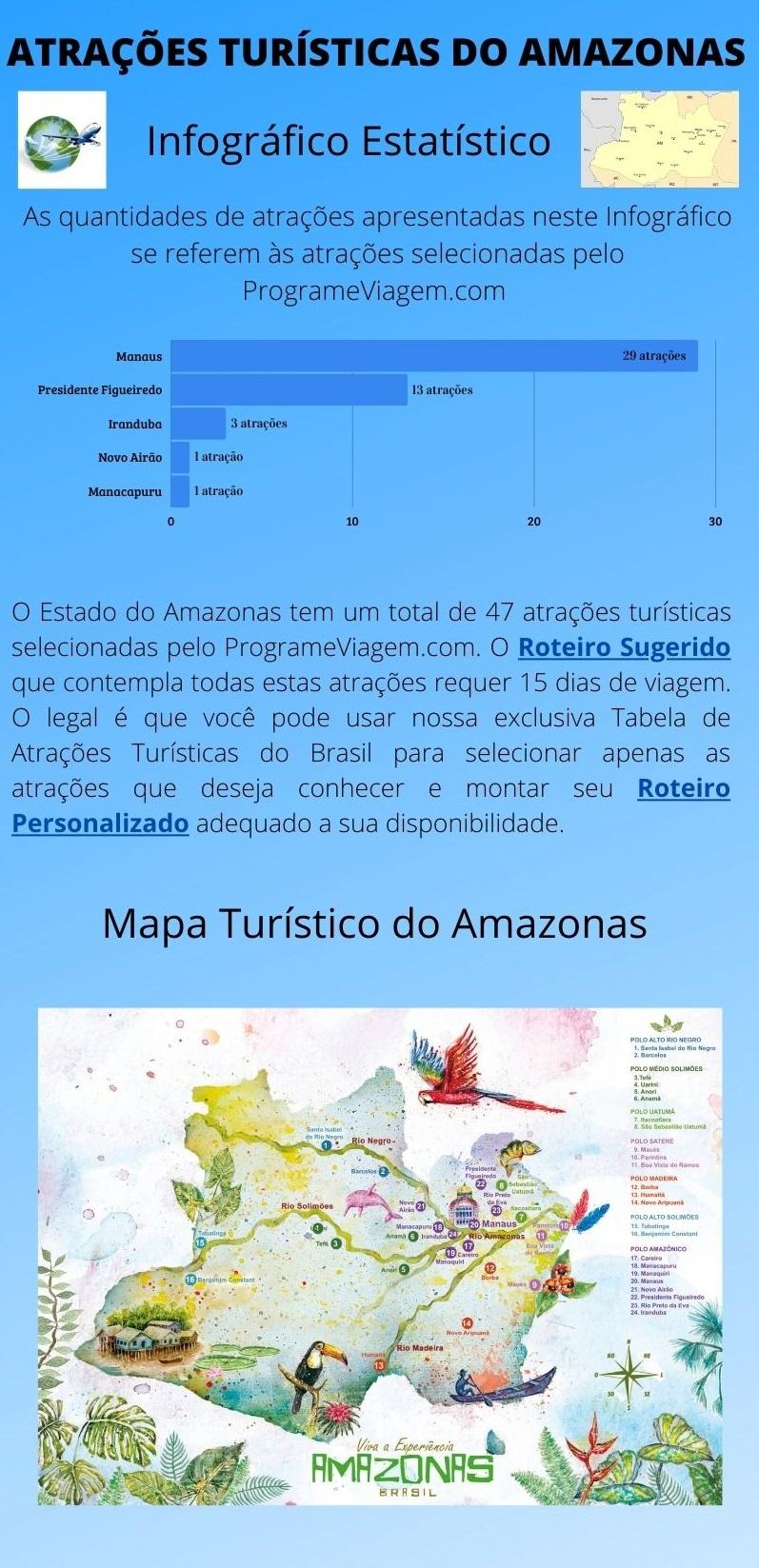 Infográfico Atrações Turísticas do Amazonas
