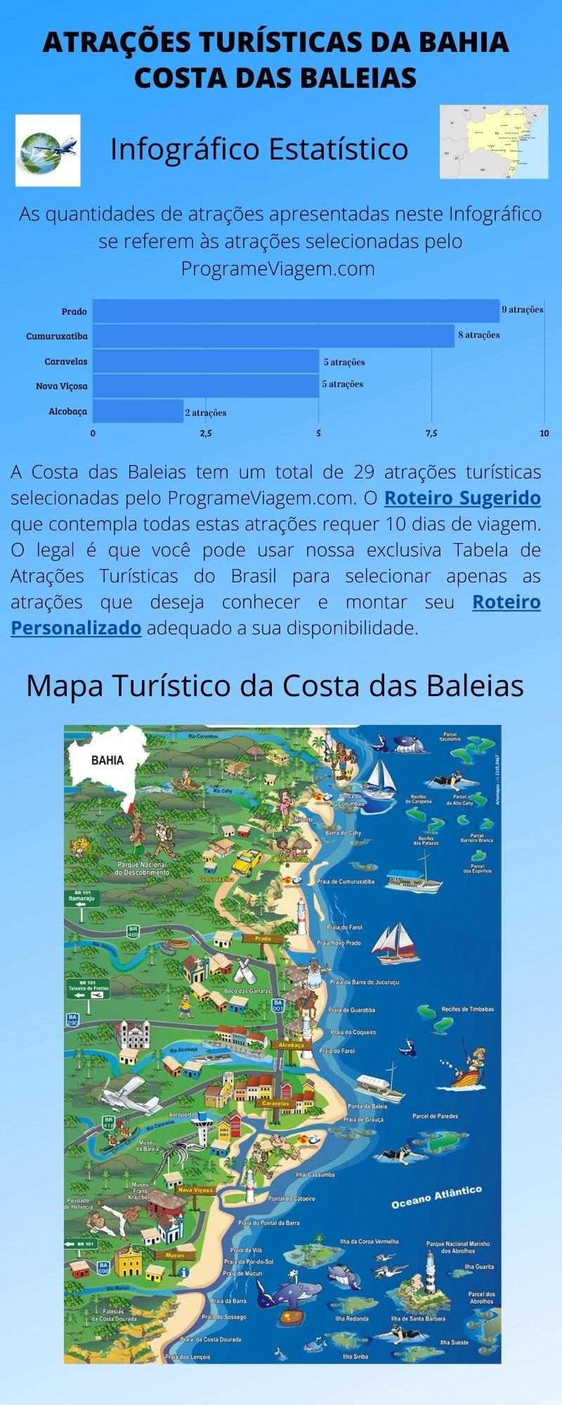 Infográfico Atrações Turísticas da Bahia (Costa das Baleias)