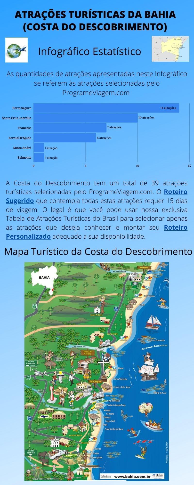 Infográfico Atrações Turísticas da Bahia (Costa do Descobrimento)