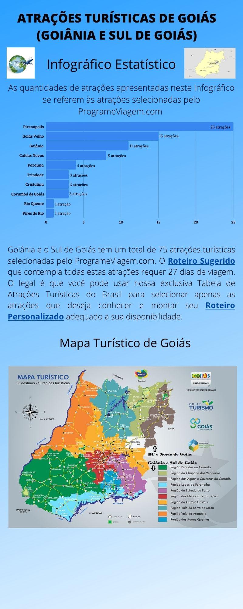 Infográfico Atrações Turísticas de Goiás (Goiânia e Sul de Goiás)