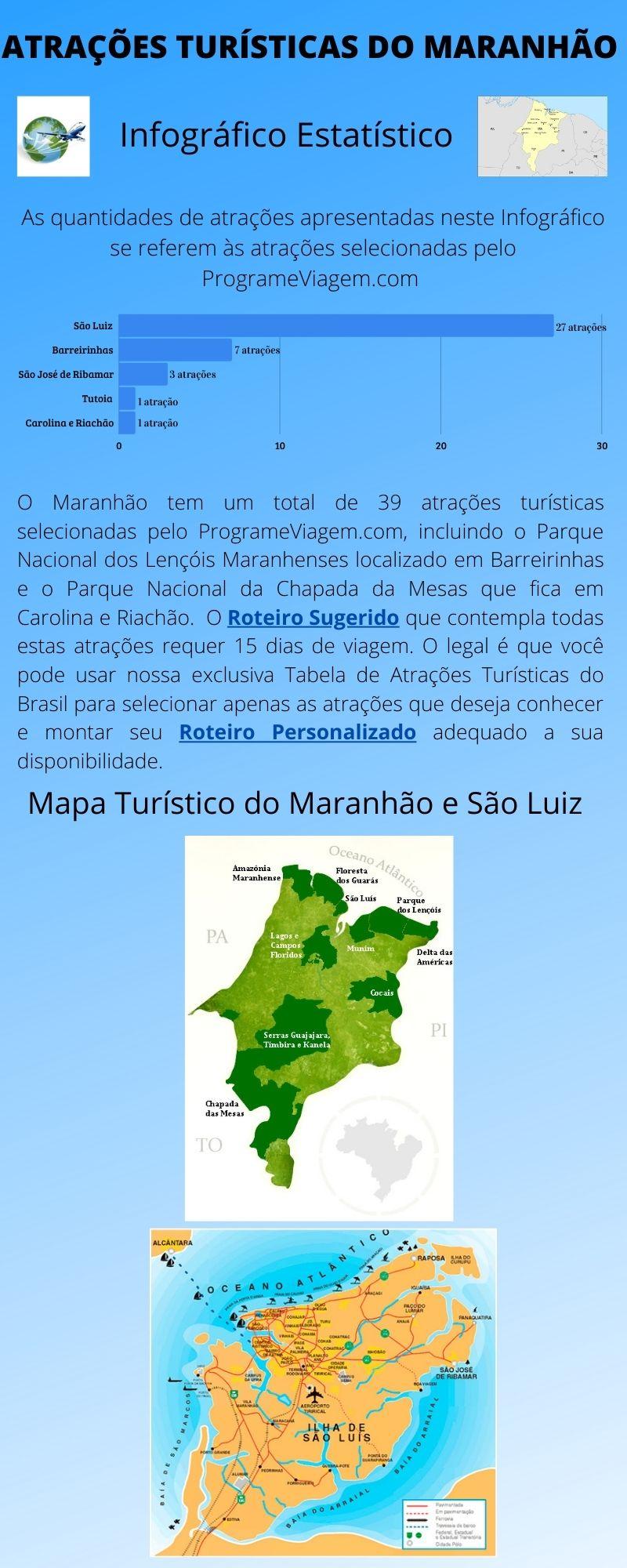 Infográfico Atrações Turísticas do Maranhão