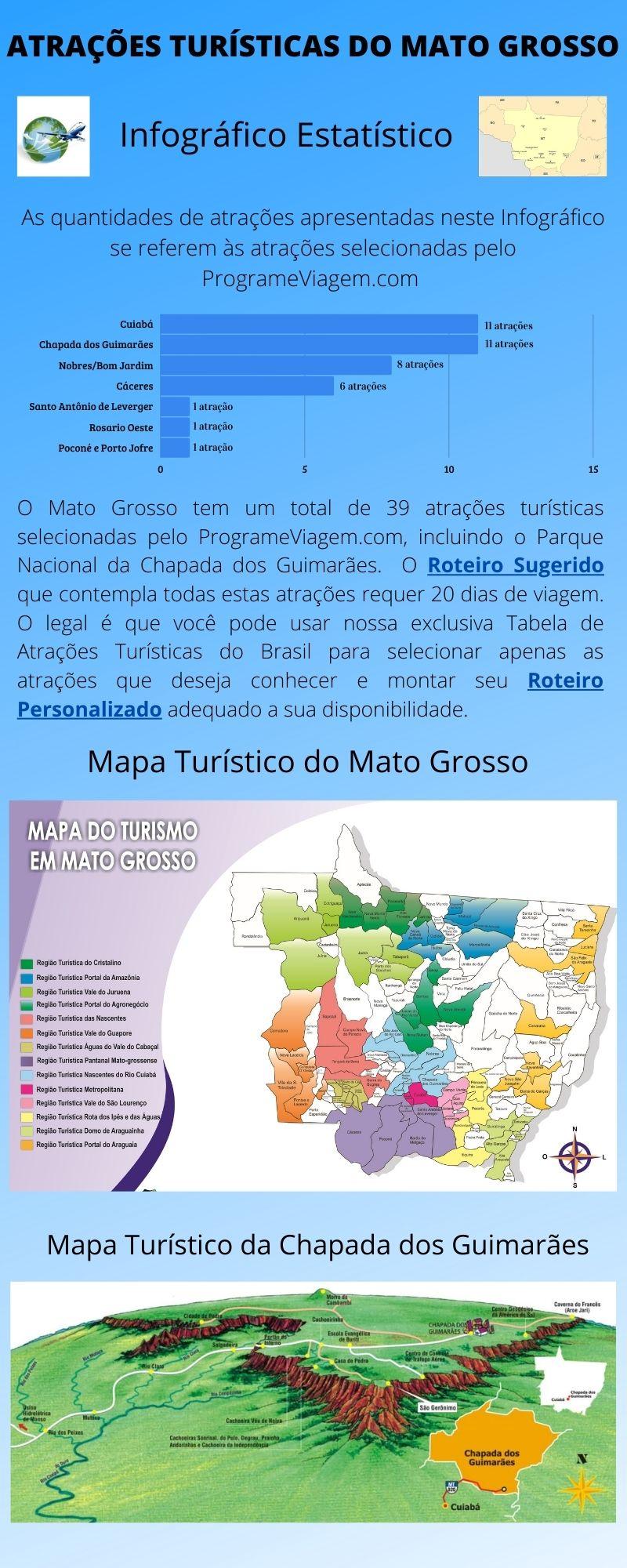 Infográfico Atrações Turísticas do Mato Grosso