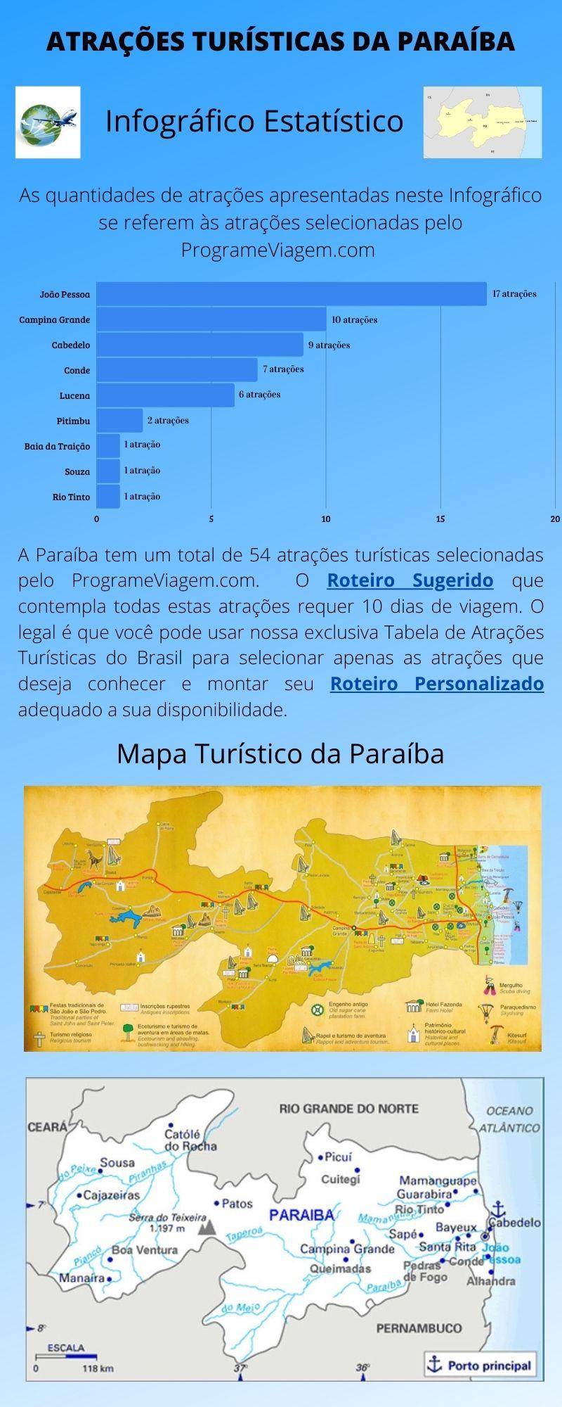 Infográfico Atrações Turísticas da Paraíba