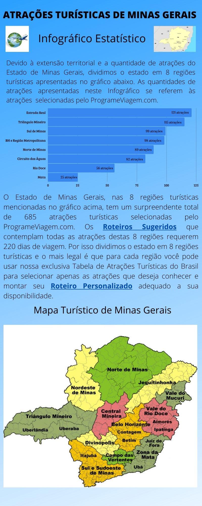 Infográfico Atrações Turísticas de Minas Gerais 1