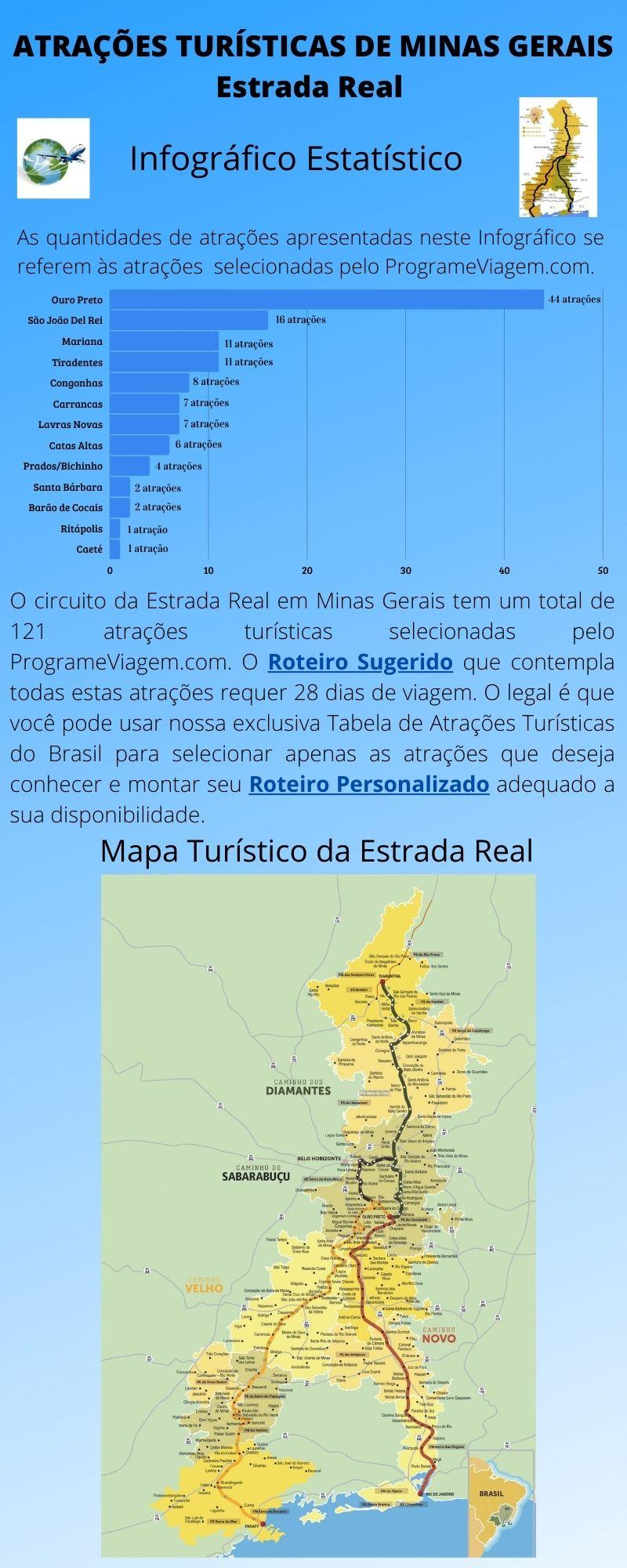 Infográfico Atrações Turísticas de Minas Gerais (Estrada Real)