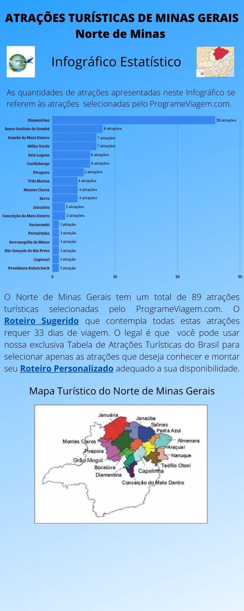 Infográfico Atrações Turísticas de Minas Gerais (Norte de Minas)