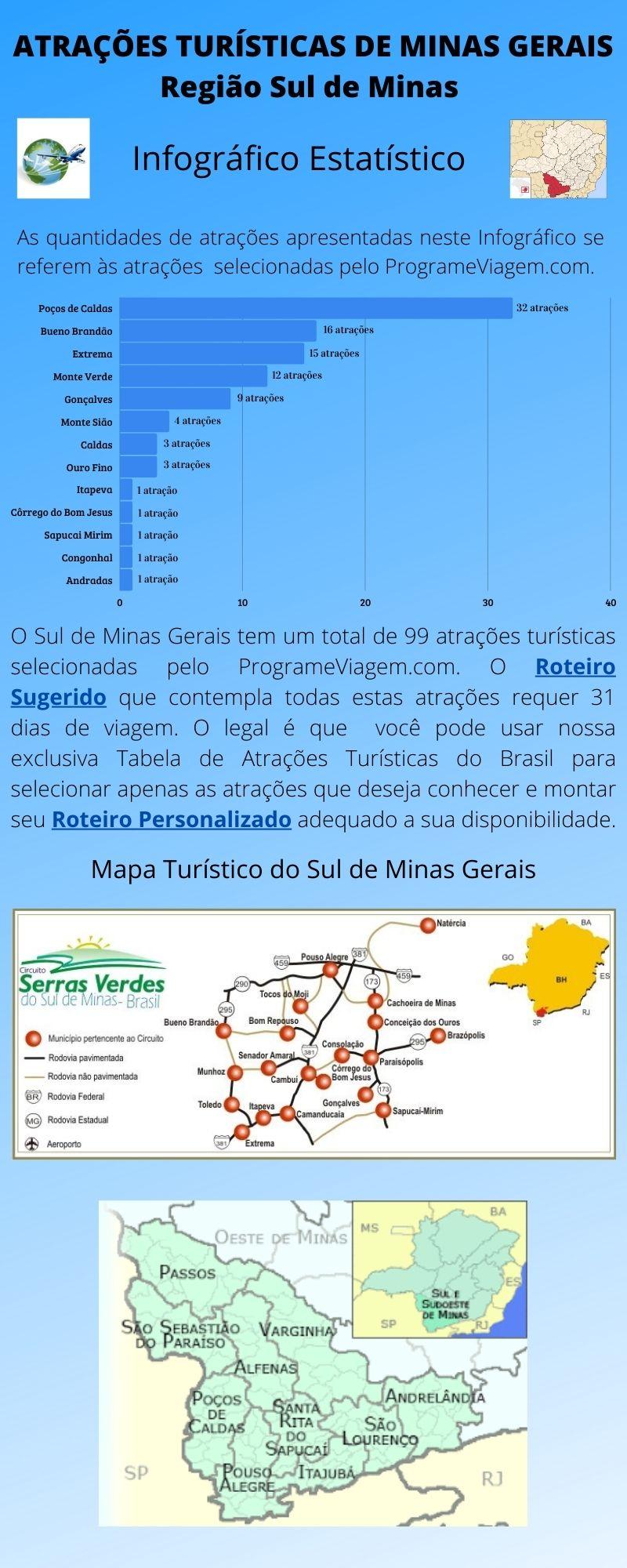 Infográfico Atrações Turísticas de Minas Gerais (Sul de Minas)