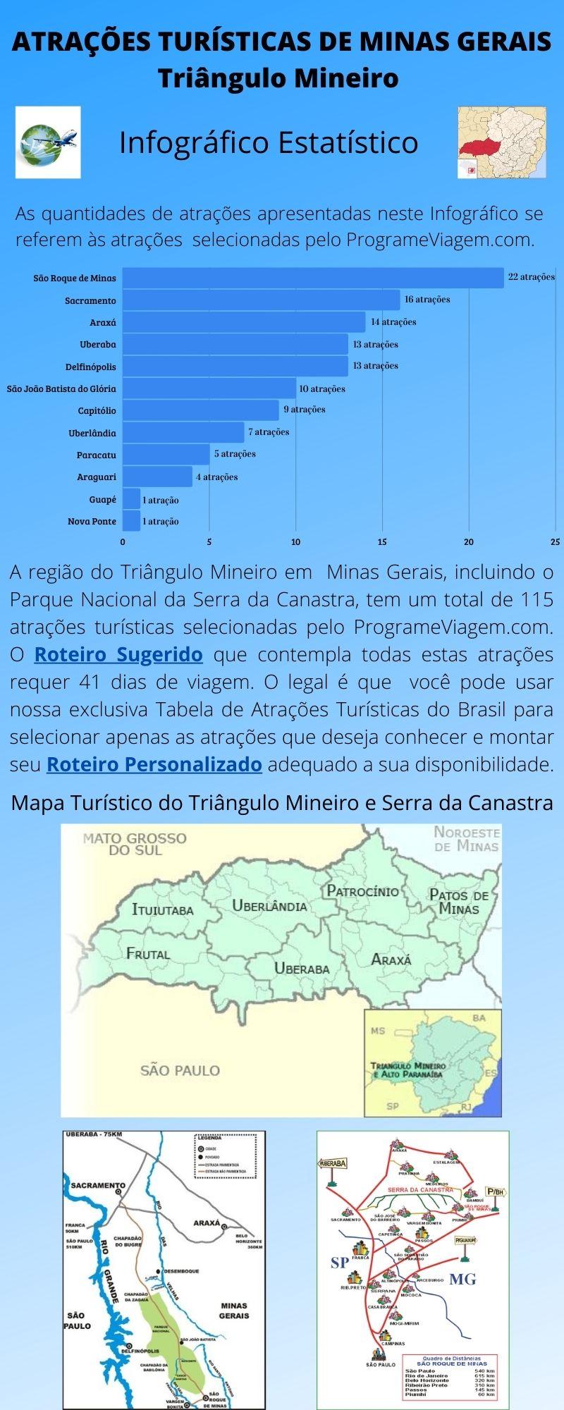 Infográfico Atrações Turísticas de Minas Gerais (Triângulo Mineiro)