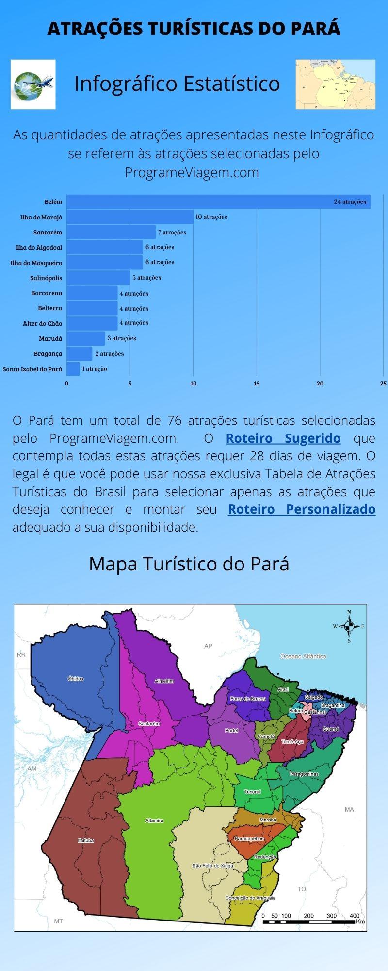 Infográfico Atrações Turísticas do Pará 1