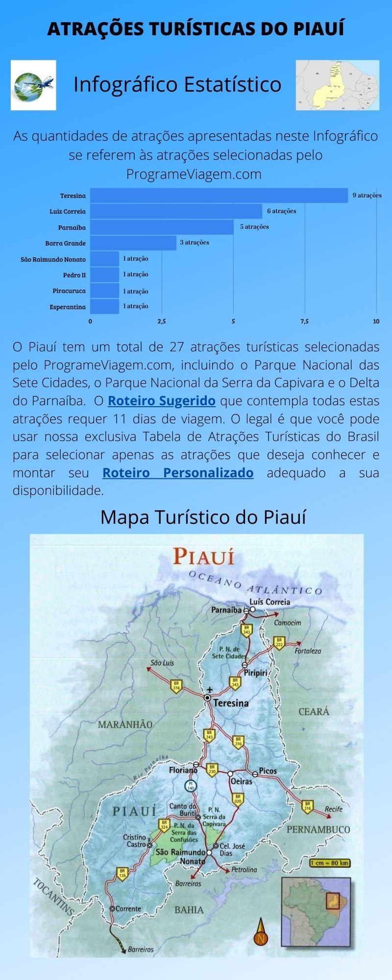 Infográfico Atrações Turísticas do Piauí 1