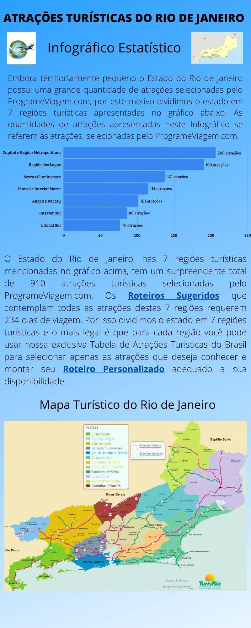 Infográfico Atrações Turísticas do Rio de Janeiro 1