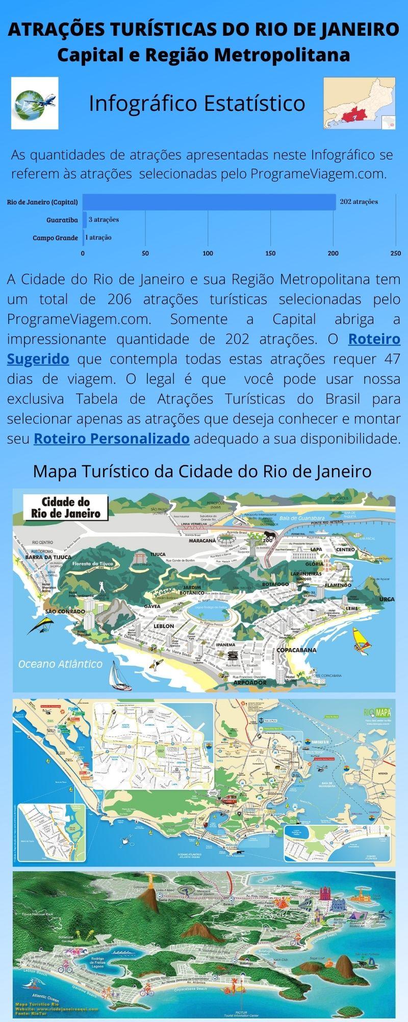 Infográfico Atrações Turísticas do Rio de Janeiro (Capital e Metropolitana)