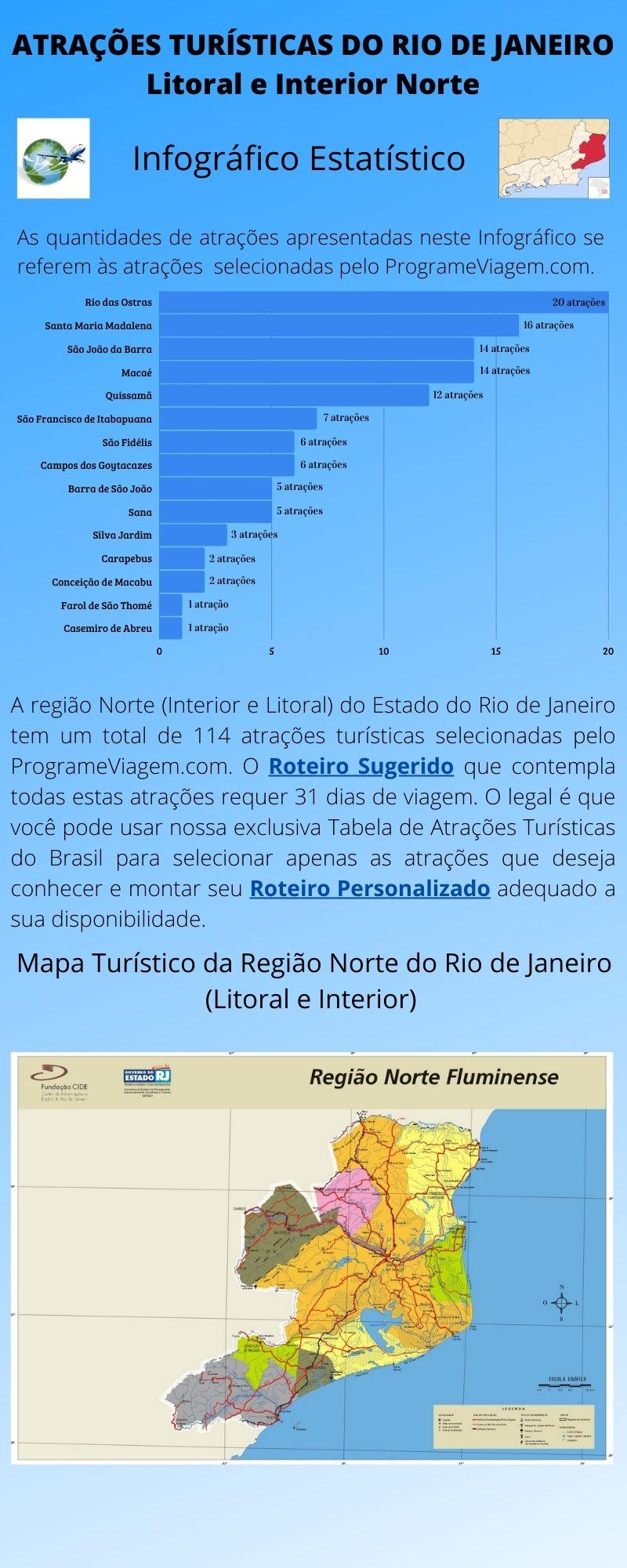 Infográfico Atrações Turísticas do Rio de Janeiro (Litoral e Interior Norte)