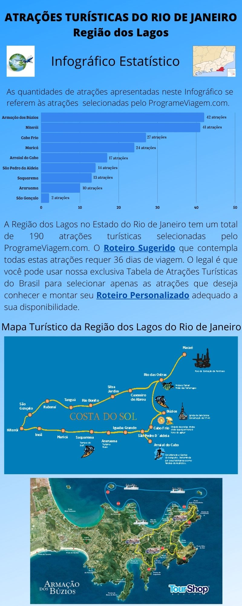 Infográfico Atrações Turísticas do Rio de Janeiro (Região dos Lagos)