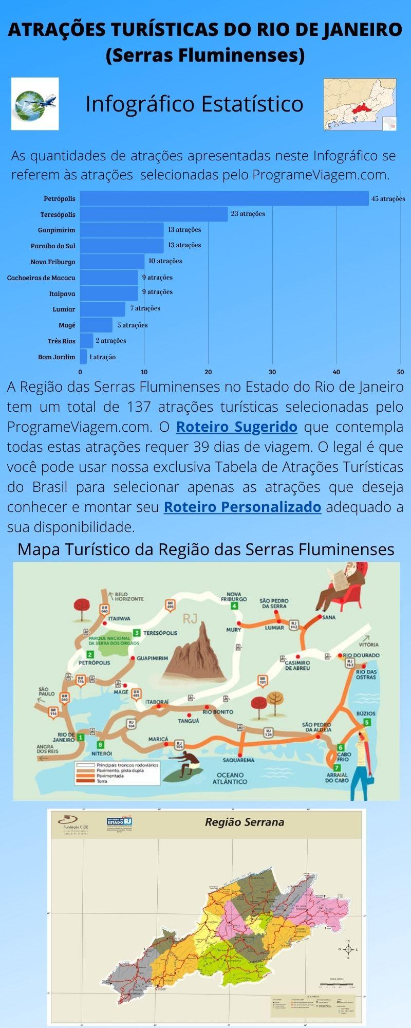 Infográfico Atrações Turísticas do Rio de Janeiro (Serras Fluminenses)