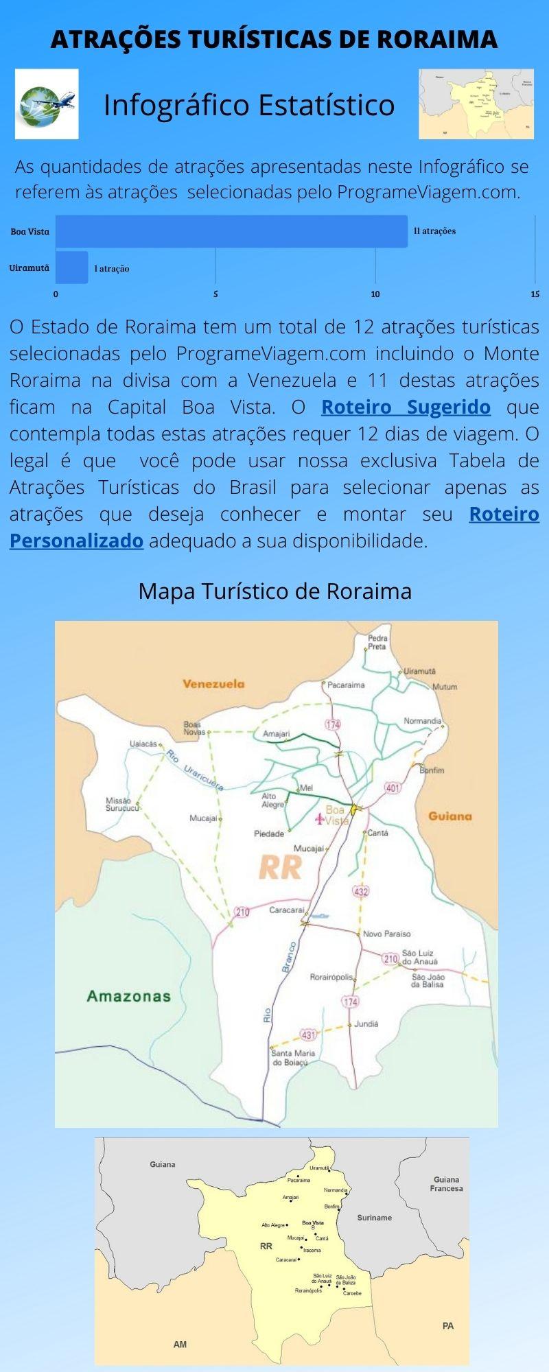 Infográfico Atrações Turísticas de Roraima