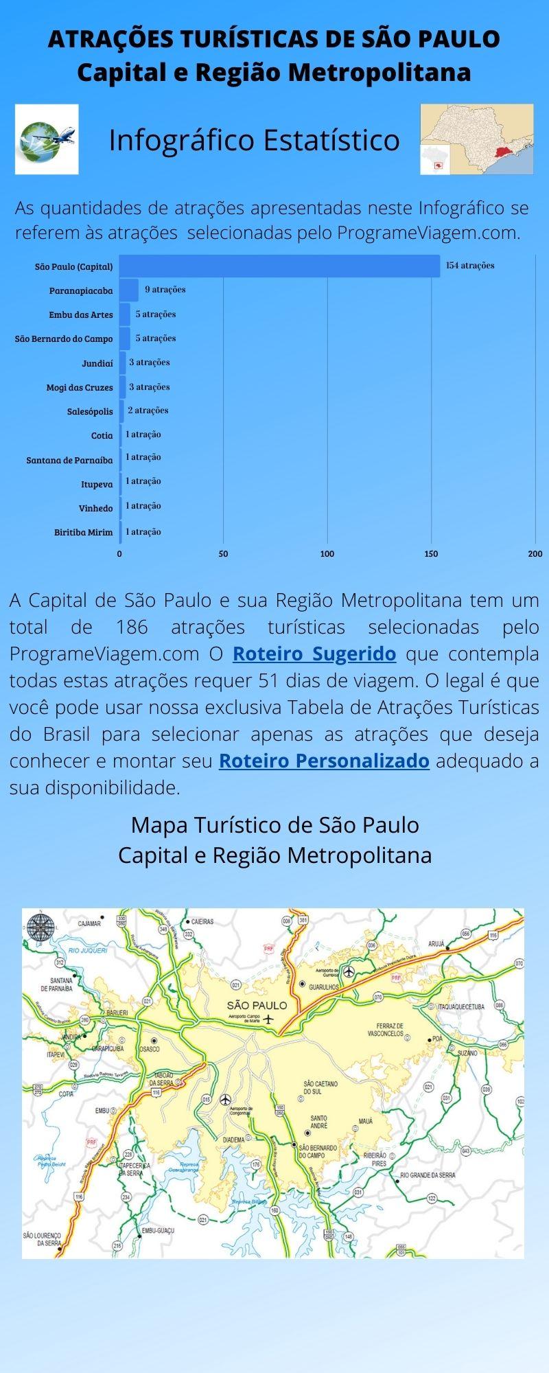 Infográfico Atrações Turísticas de São Paulo (Capital e Região Metropolitana) 1