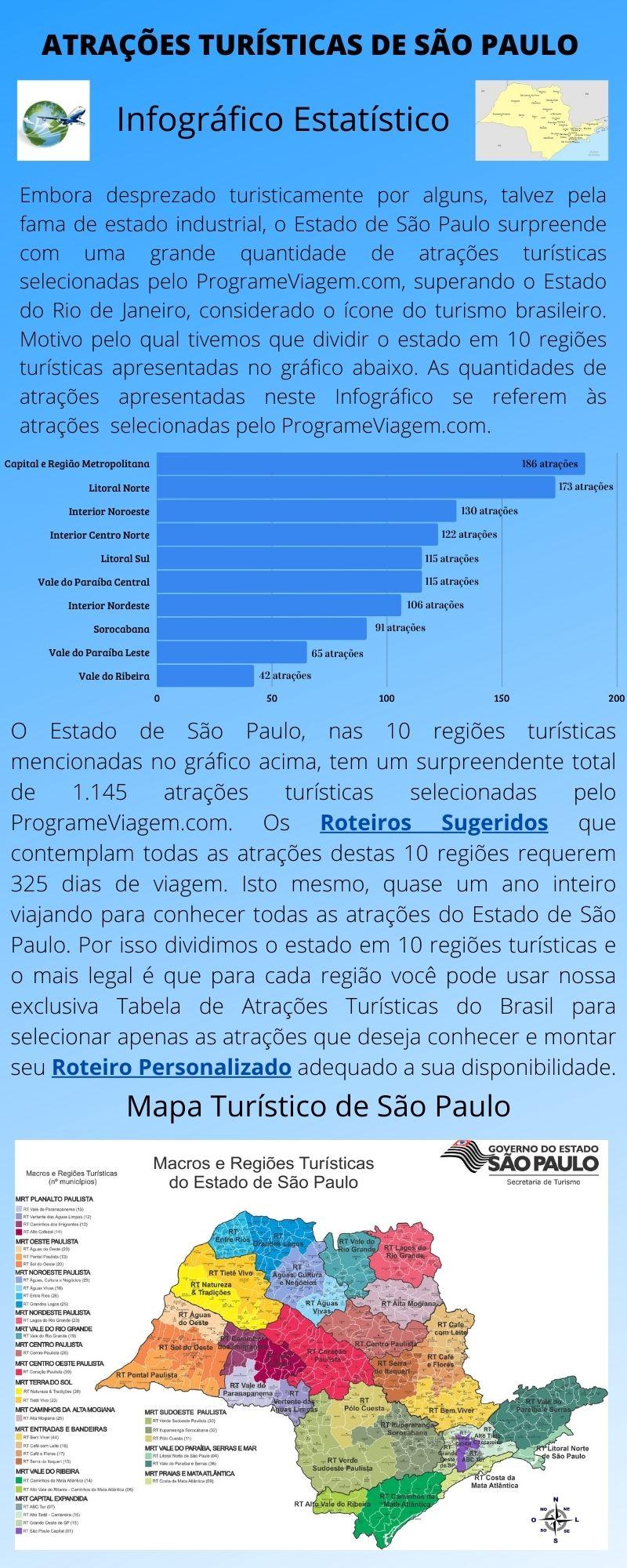 Infográfico Atrações Turísticas de São Paulo