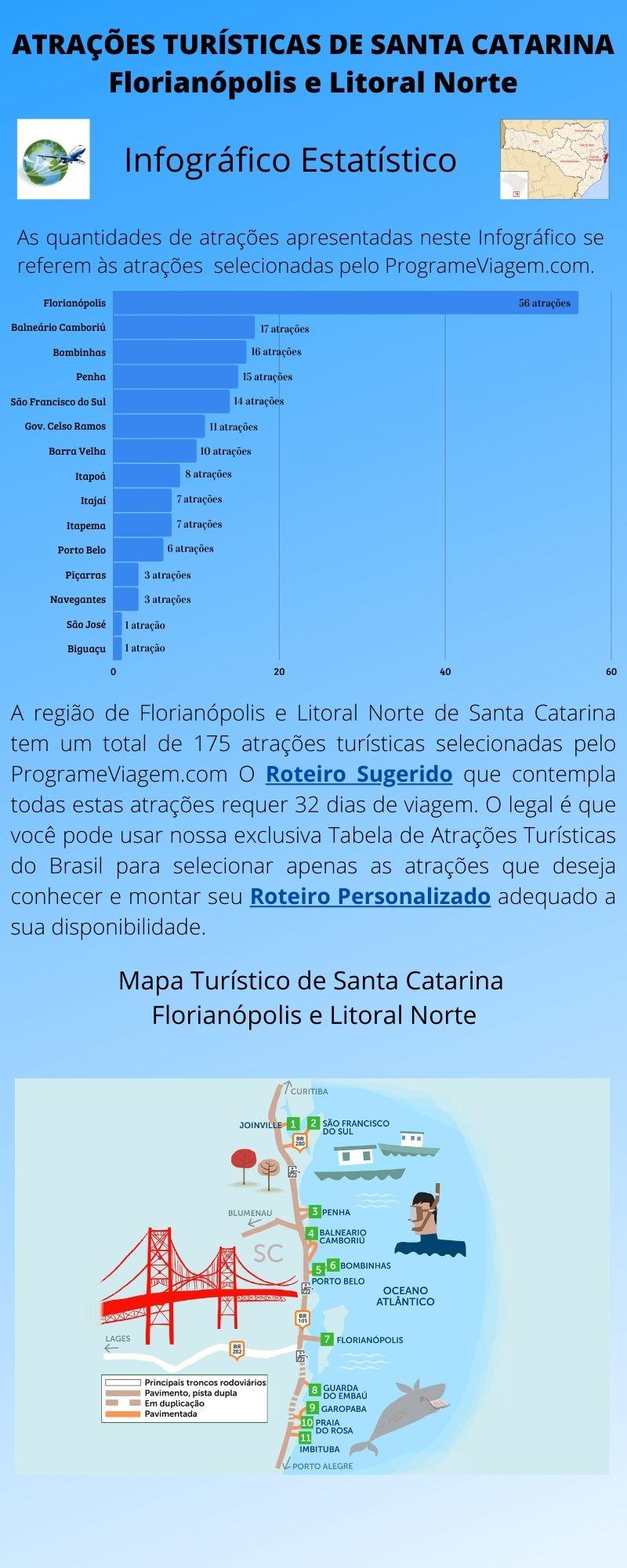 Infográfico Atrações Turísticas de Santa Catarina (Florianópolis e Litoral Norte) 1