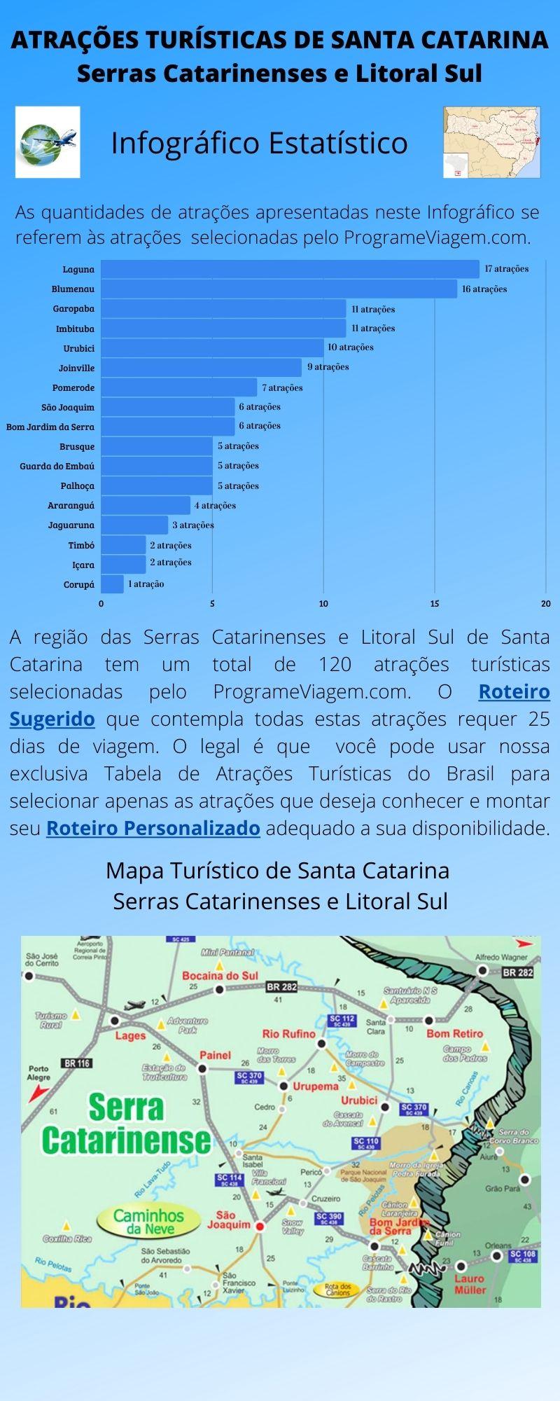Infográfico Atrações Turísticas de Santa Catarina (Serras Catarinenses e Litoral Sul) 1