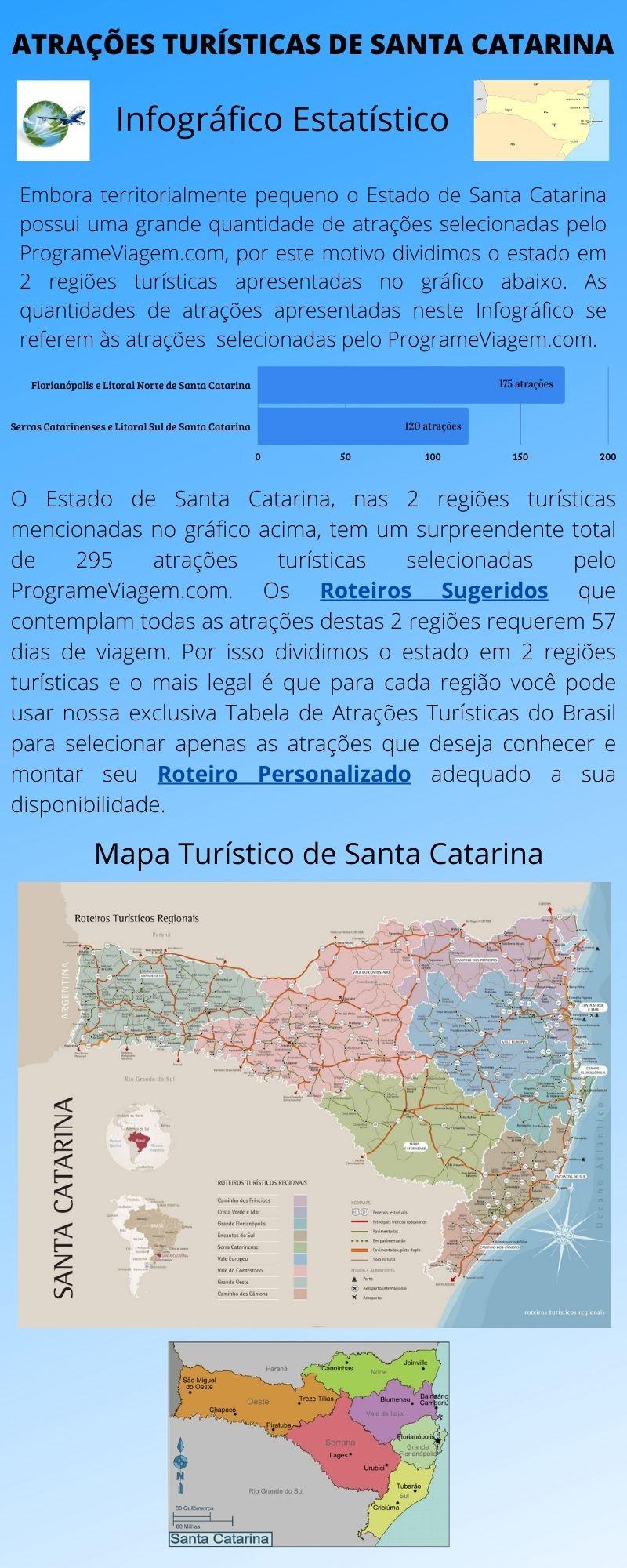 Infográfico Atrações Turísticas de Santa Catarina