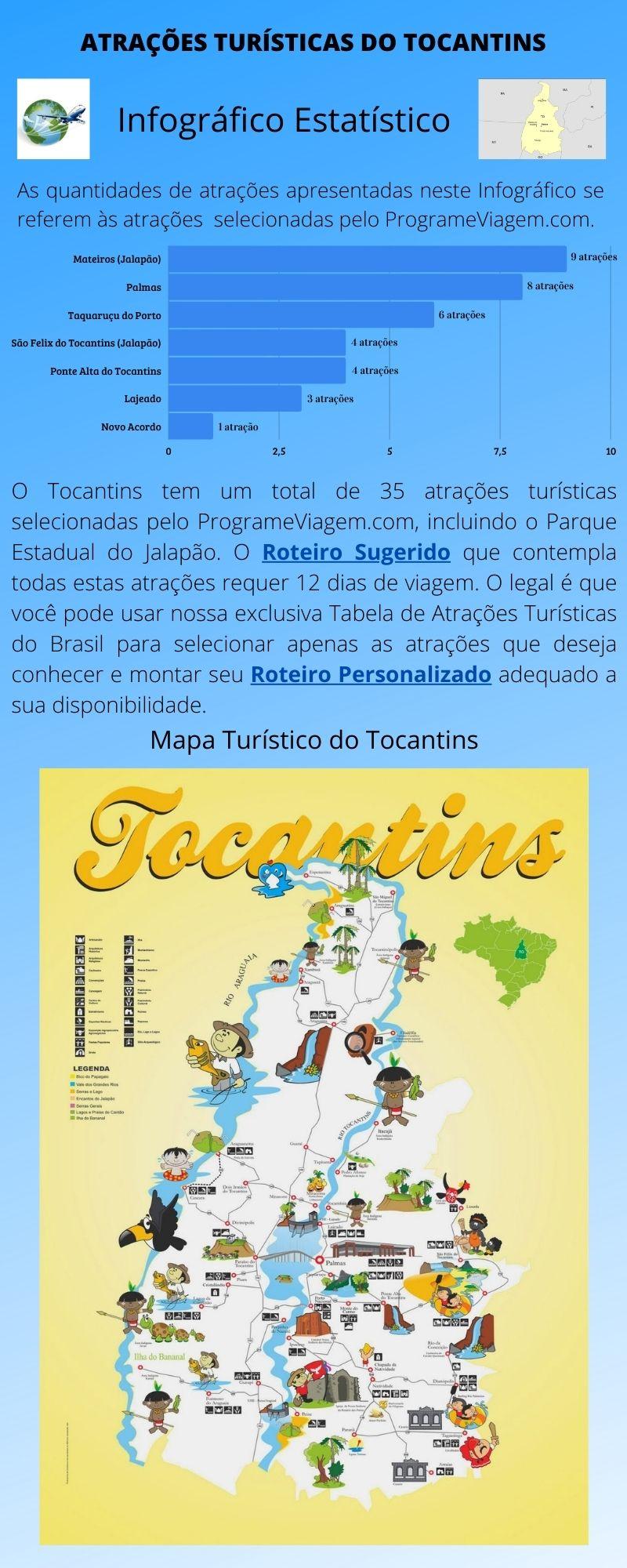 Infográfico Atrações Turísticas do Tocantins 1