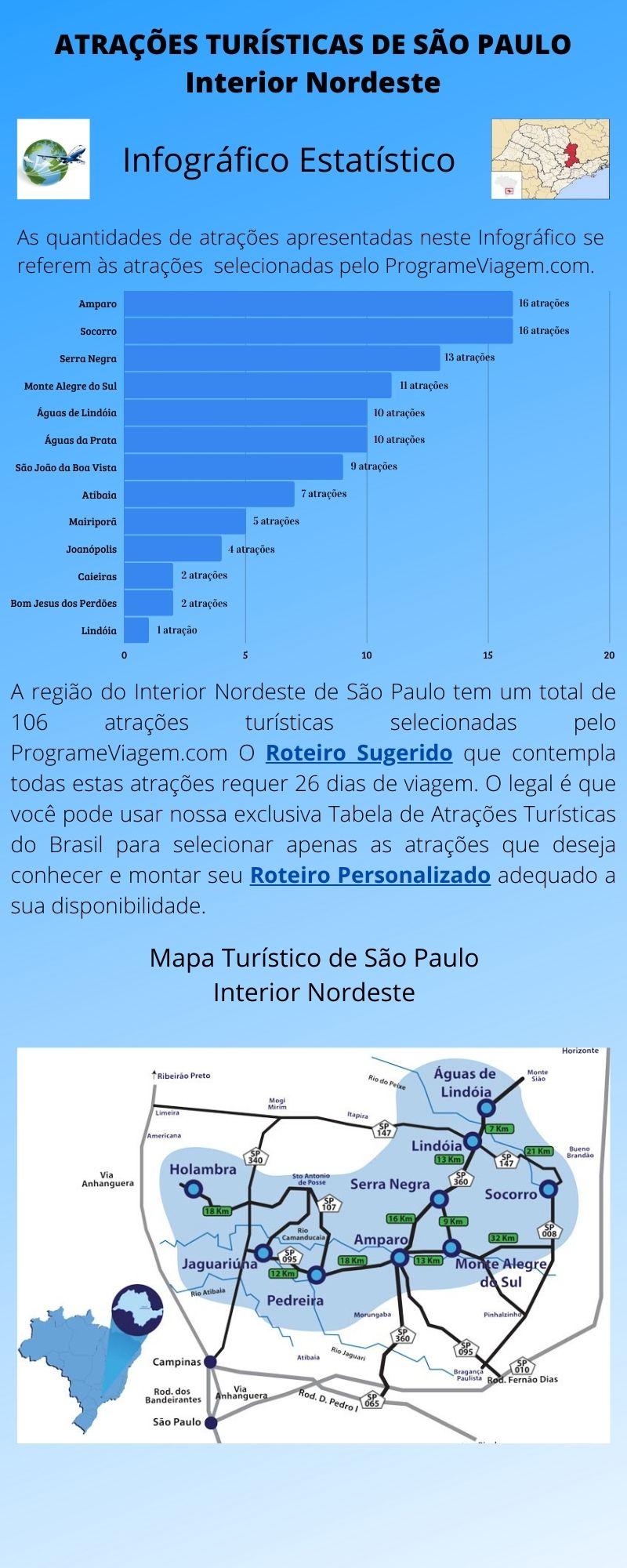 Infográfico Atrações Turísticas de São Paulo (Interior Nordeste)