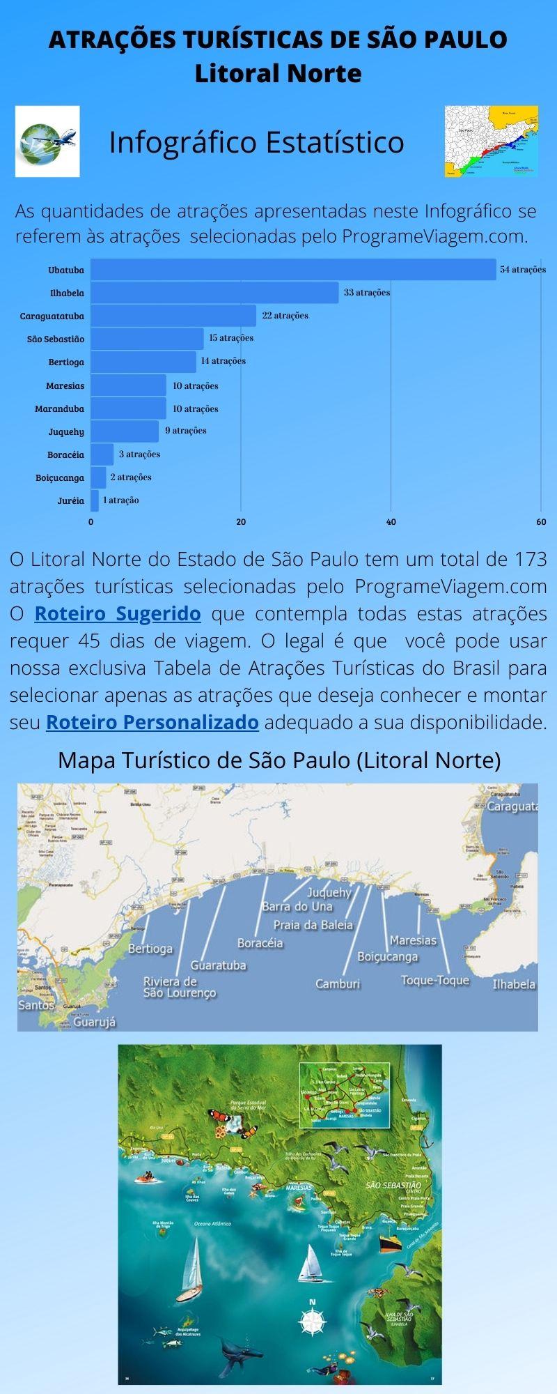 Infográfico Atrações Turísticas de São Paulo (Litoral Norte)