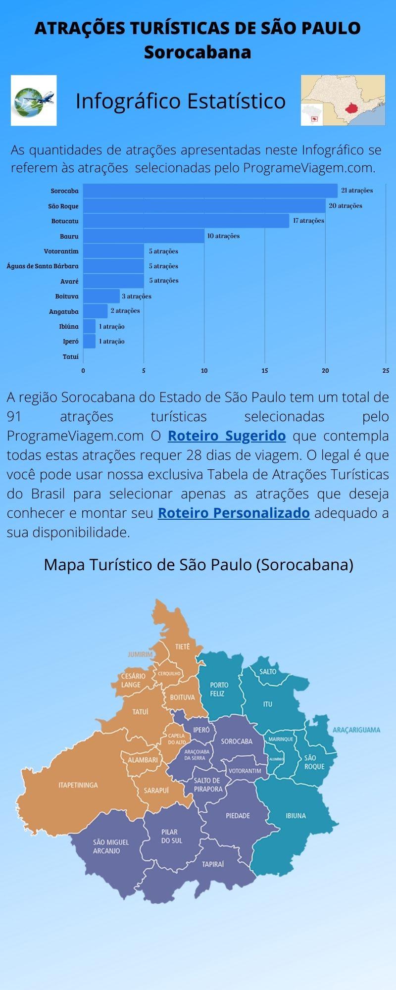Infográfico Atrações Turísticas de São Paulo (Sorocabana)